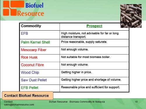 Biomass Energy Resource from Malaysia - Biofuel ResourceBiofuel ...