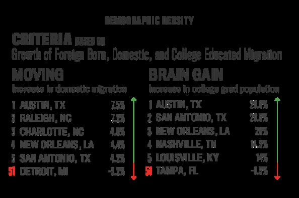 New Geography 2013 Brain Gain