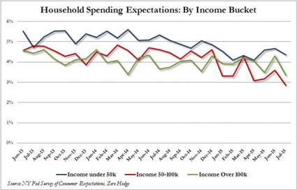 household-spending