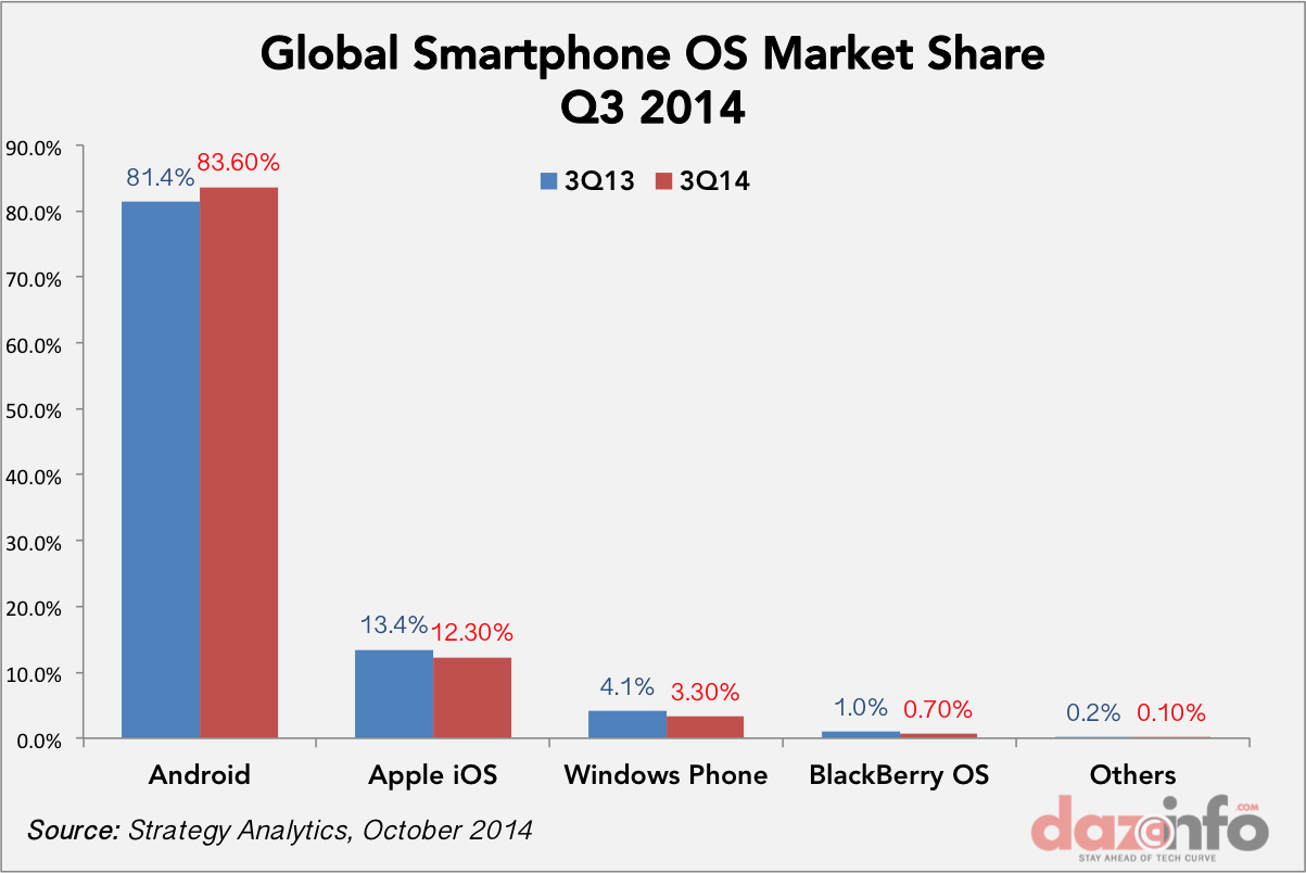 android os market share