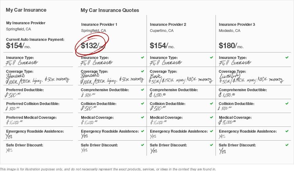 Car Insurance Quotes Compare Quote
