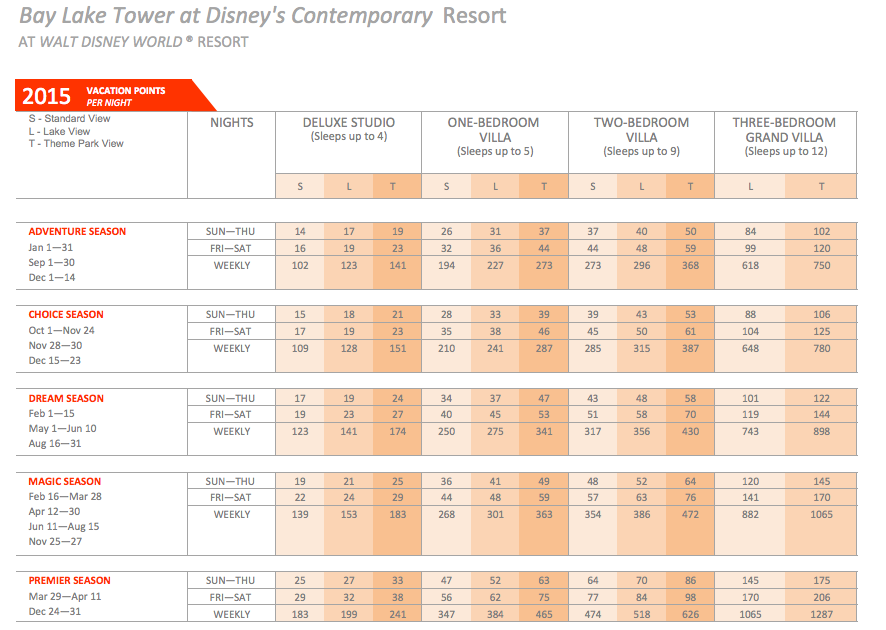 20 Unique Disney Vacation Club Points Chart