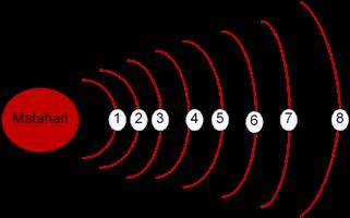 Kelas Ix Soal Tata Surya Modul Fisika Online
