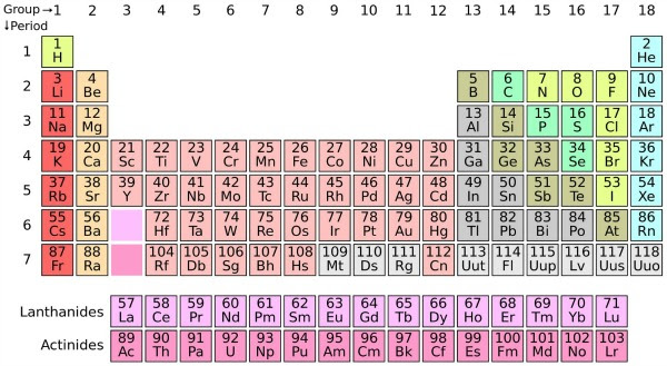 The completed seventh row in the periodic table. Image credit: Wikimedia Commons