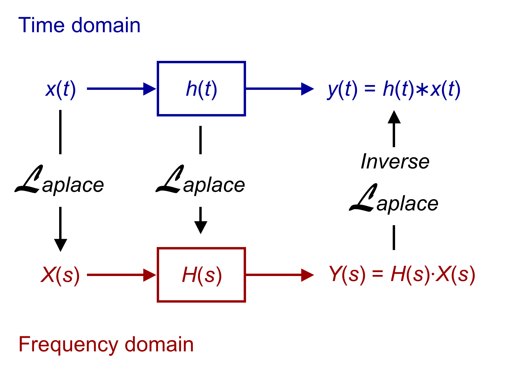 ... block for z transform diagram 4 Transform of the Ways Laplace Function  to Calculate a ...