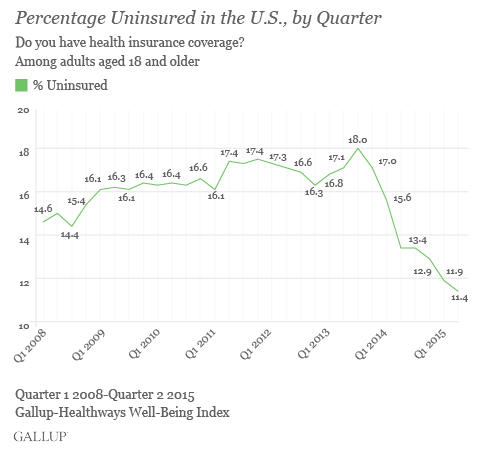 gallup-healthways-2nd-quarter-2015-aca-uninusred