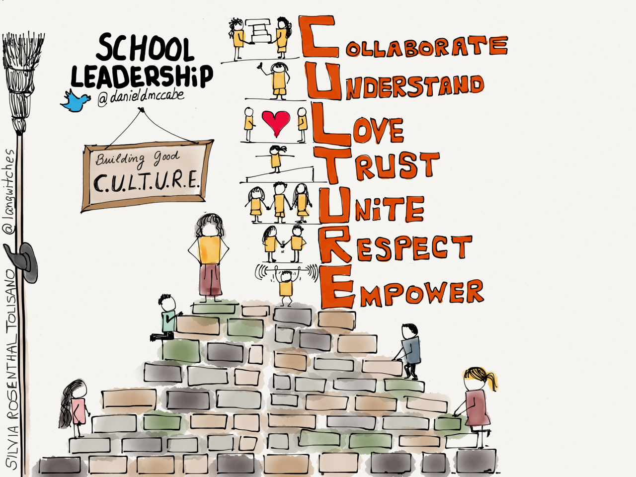 http://langwitches.org/blog/wp-content/uploads/2014/07/building-good-culture.png