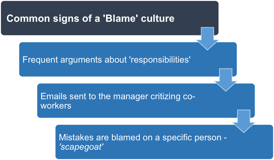 How To Overcome A Blame Culture At Work