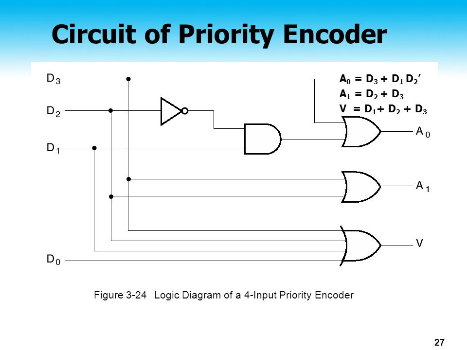 7 CIRCUIT OF PRIORITY ENCODER, OF CIRCUIT PRIORITY ENCODER ...