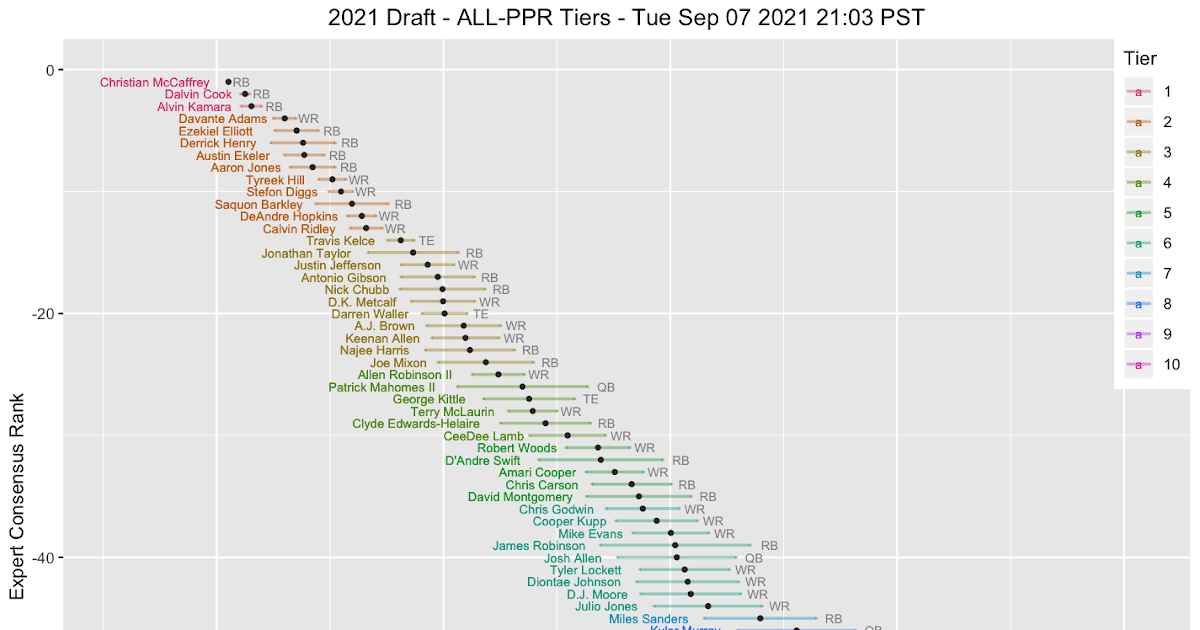 Data Math Etc Ppr Draft Tiers Certainly don't feel bad about taking miller over murray or wilson over mcfadden if you've have bad. data math etc ppr draft tiers