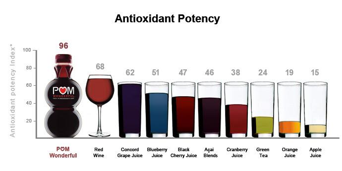POM Antioxidant Graph