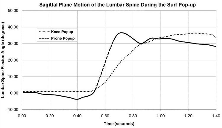 Pop-up and knee pop-up: acceleration is the cause of pain | Illustration: CHP-CMU