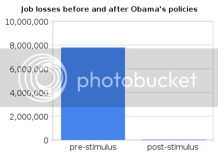 Short version: all losses pre-stimulus