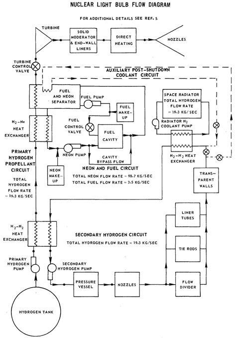 Engine List - Atomic Rockets