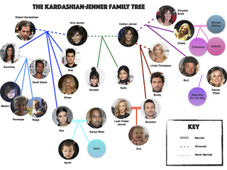A KardashianJenner Family Tree, Now That Another Jenner Baby Is On The Way — PHOTO