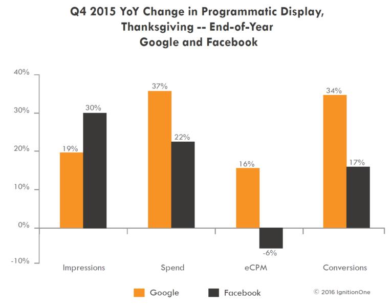 google facebook display q4 2015 - ignitionone