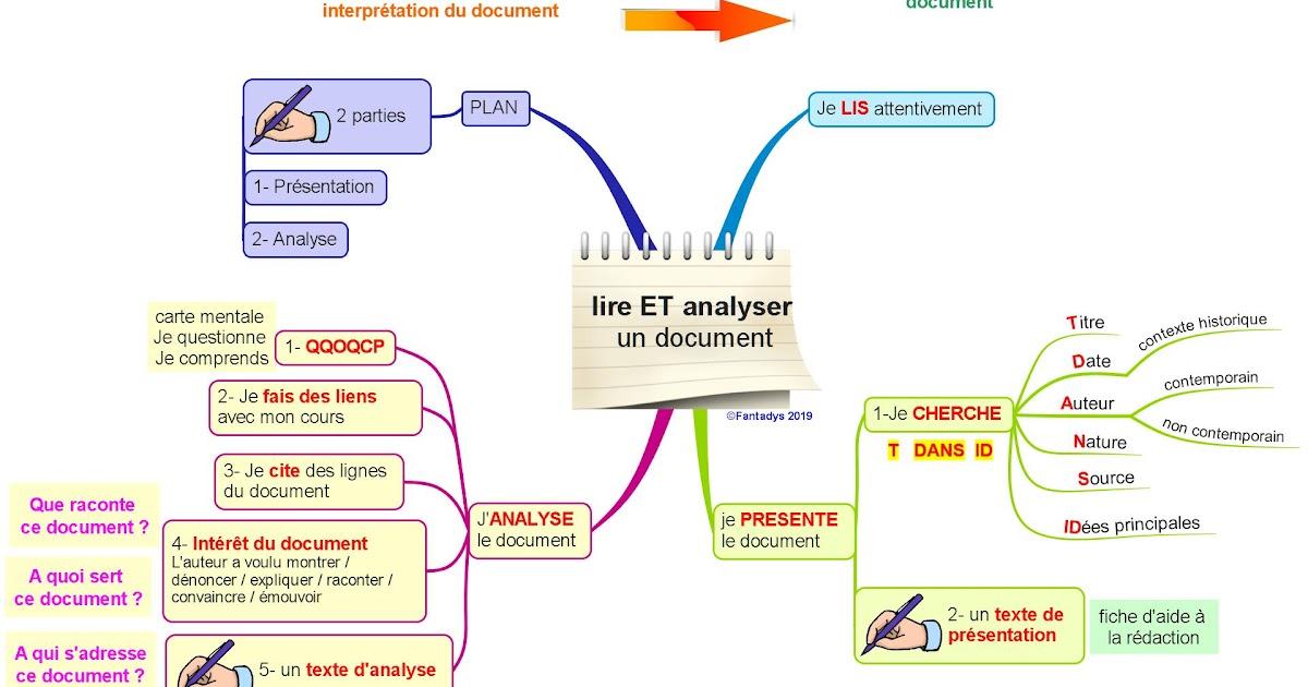 Exemple Introduction Etude De Document Histoire ...