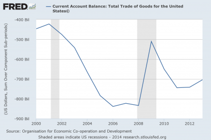 Current Account Balance 2014