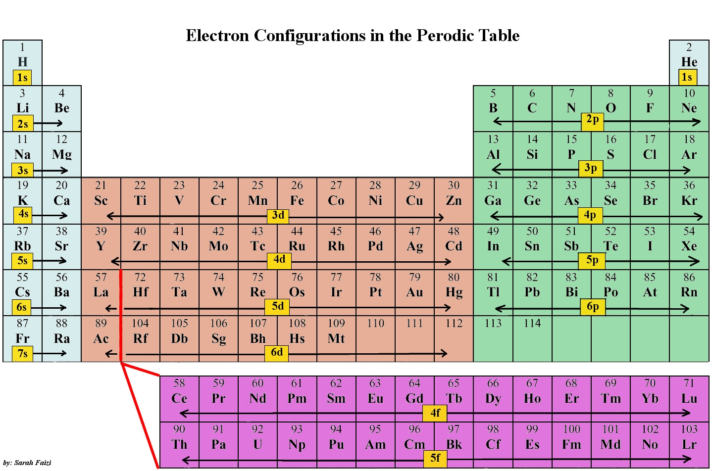 34 Periodic Table With Electron Shells Pdf Electron Pdf With