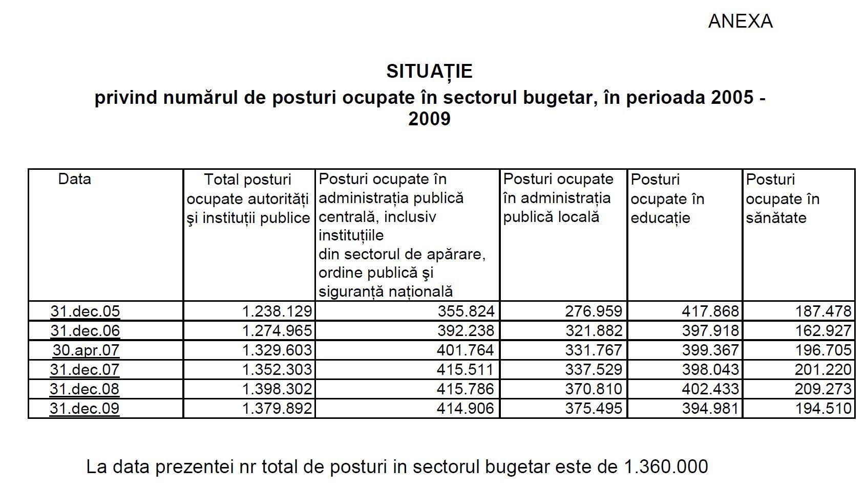 Minister_Finante_numar_bugetari