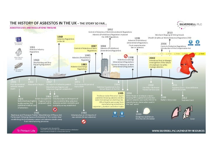 History of Asbestos in the UK  The story so far