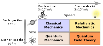 Domains of major fields of physics