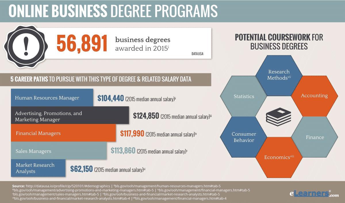 Online Programs: Degree Online Programs