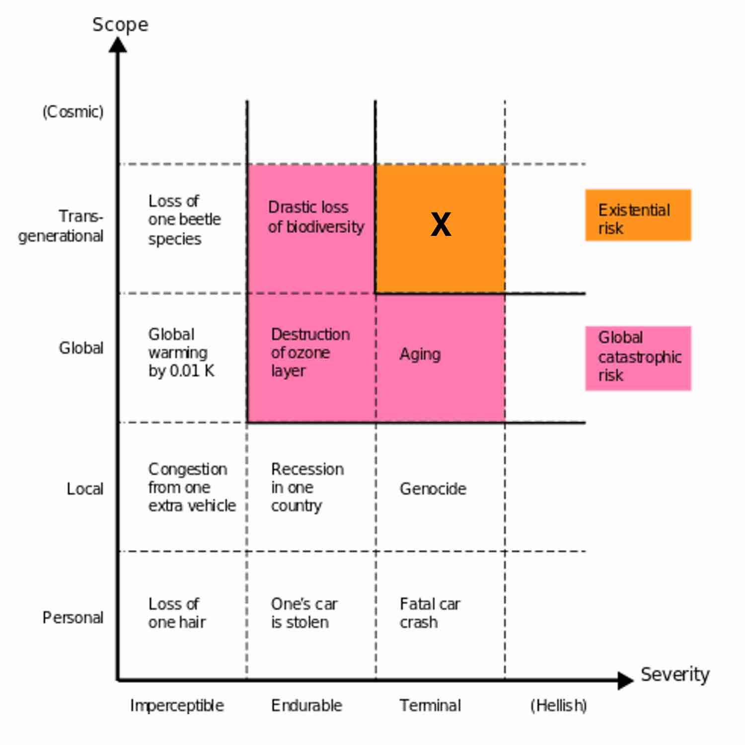 Existential Risk Chart