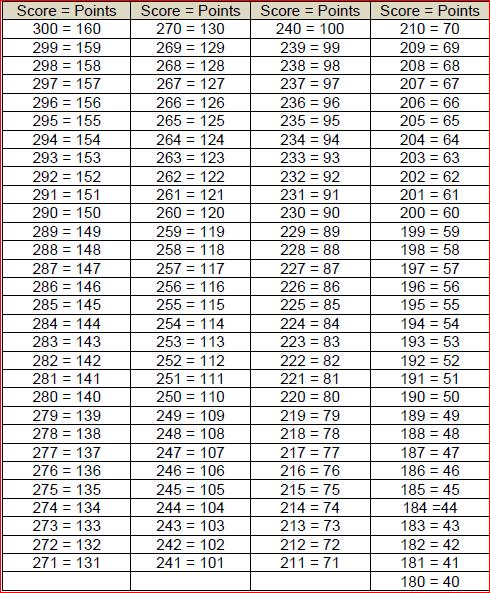 body fat percentage calculator tape