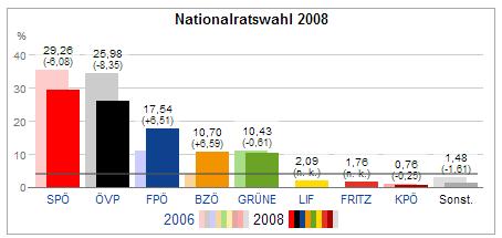 Bildergebnis für ergebnis nationalratswahl 2008