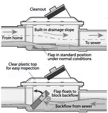 Backwater Valve Installation Toronto   Stop Sewer Backflow