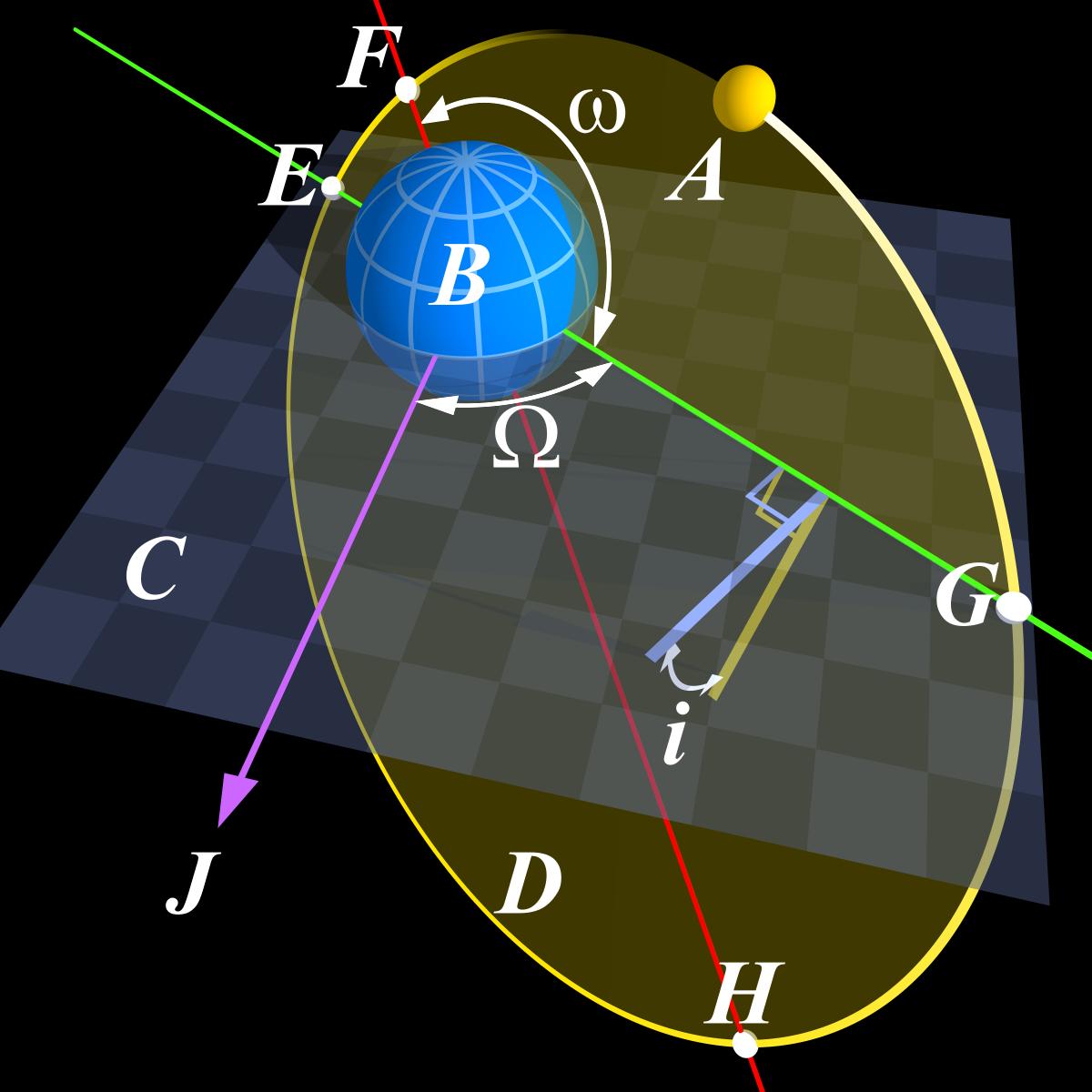Angular Parameters of Elliptical Orbit.png