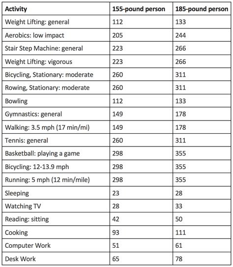 calories   burn  lose kg weight