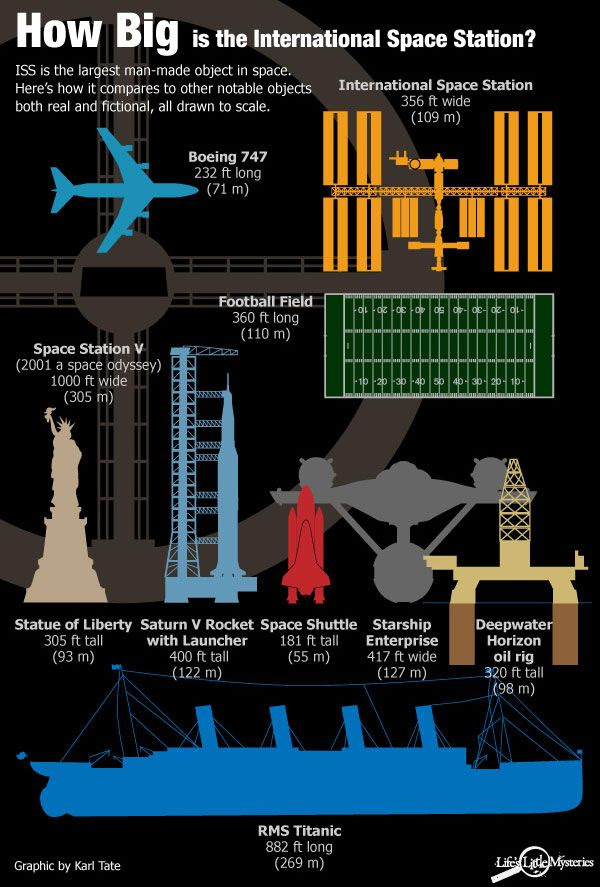 An illustration comparing the International Space Station's size to that of other notable man-made objects, both real and fictional.
