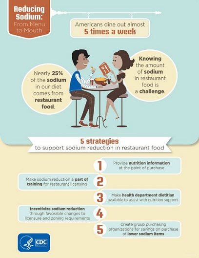 Reducing Sodium: From Menu to Mouth. Americans dine out almost 5 times a week. Knowing the amount of sodium in restaurant food is a challenge. Nearly 25% of the sodium in our diet comes from restaurant food. 5 strategiesto support sodium reduction in restaurant food: 1. Provide nutrition information at the point of purchase. 2. Make sodium reduction a part of training for restaurant licensing. 3. Make health department dietitian available to assist with nutrition support. 4. Incentivize sodium reduction through favorable changes to licensure and zoning requirements. 5. Create group purchasing organizations for savings on purchase of lower sodium items. Department of Health and Human Services, Centers for Disease Control and Prevention.