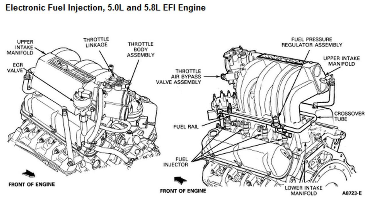 1990 Ford F 150 Engine Diagram - 88 Wiring Diagram