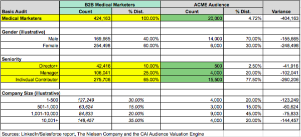 b2b-medical-marketers-target-audience-table