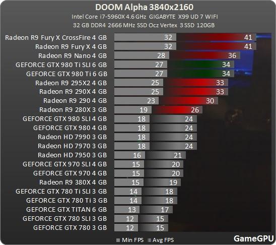 DOOM Alpha GPUs (3)