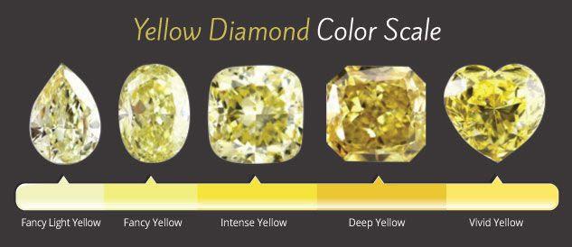 Resultado de imagen para yellow diamond tipe I gemstones