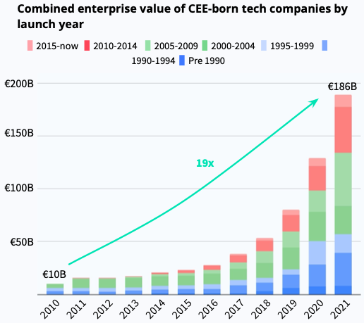 Central and eastern European startups are raking in the money