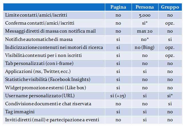 Tabella comparativa profili personali pagine e gruppi Facebook