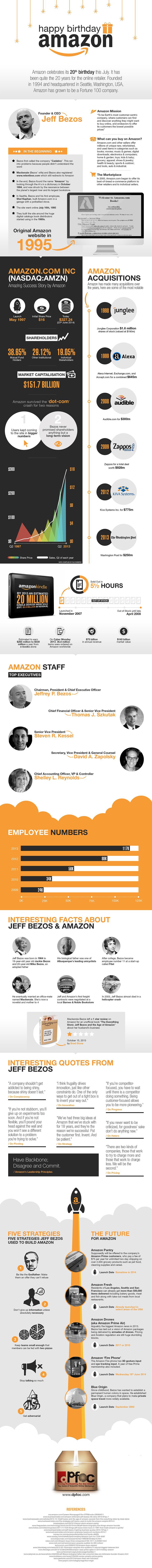 Infographic: Happy Birthday Amazon #infographic
