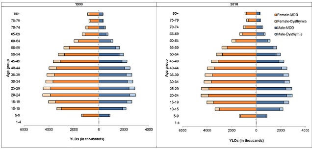 Which countries have the highest rate of diagnosed depression?