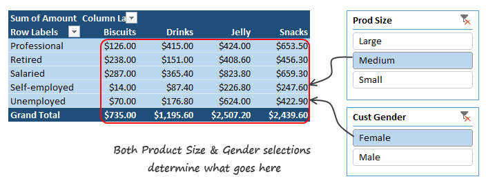 Multiple slicers linked to one pivot table - explanation