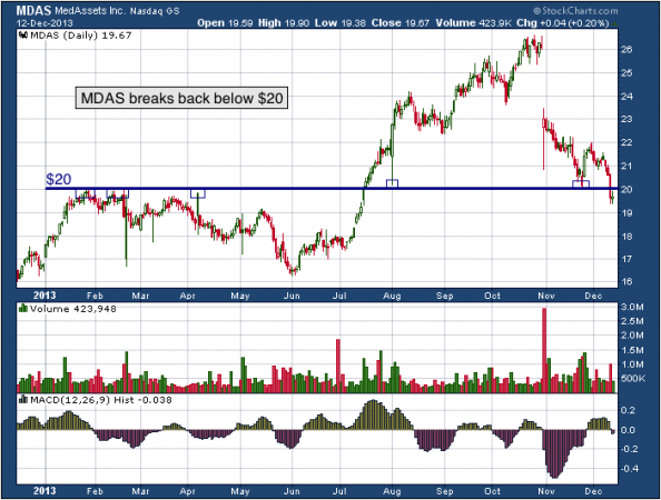 1-year chart of MDAS (Med Assets, Inc.)