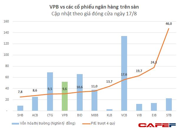 NVB có P/E cao bất thường 199 lần nên không đưa vào so sánh