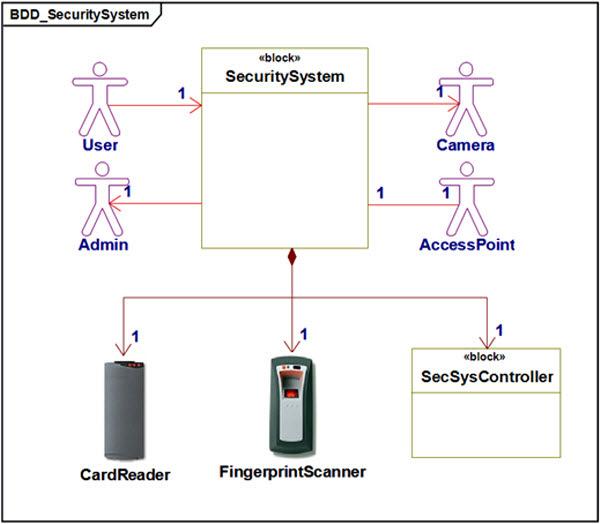Rekomendaciya Creating A Block Definition Diagram