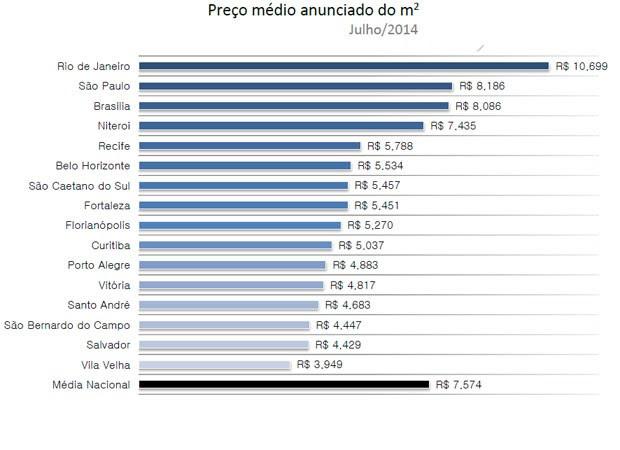 Rio de Janeiro e São Paulo são as cidades com preço de metro quadrado mais caro (Foto: Reprodução)