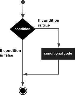 C# if statement
