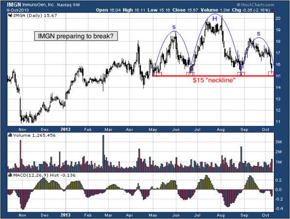 1-year chart of IMGN (ImmunoGen, Inc.)